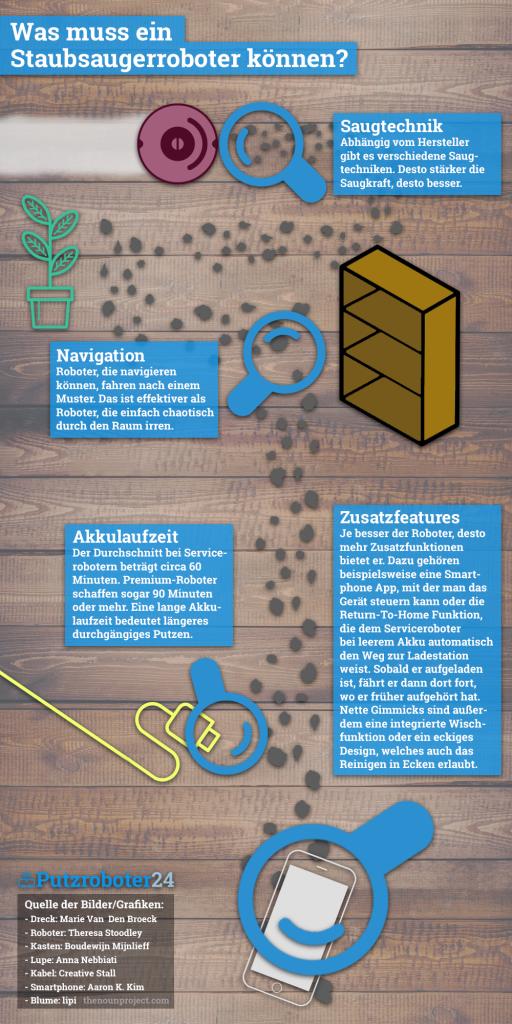 Infografik: Was muss ein Staubsaugerroboter können? Gute Navigation, lange Akkulaufzeit, starke Saugkraft, Zusatzfunktionen.