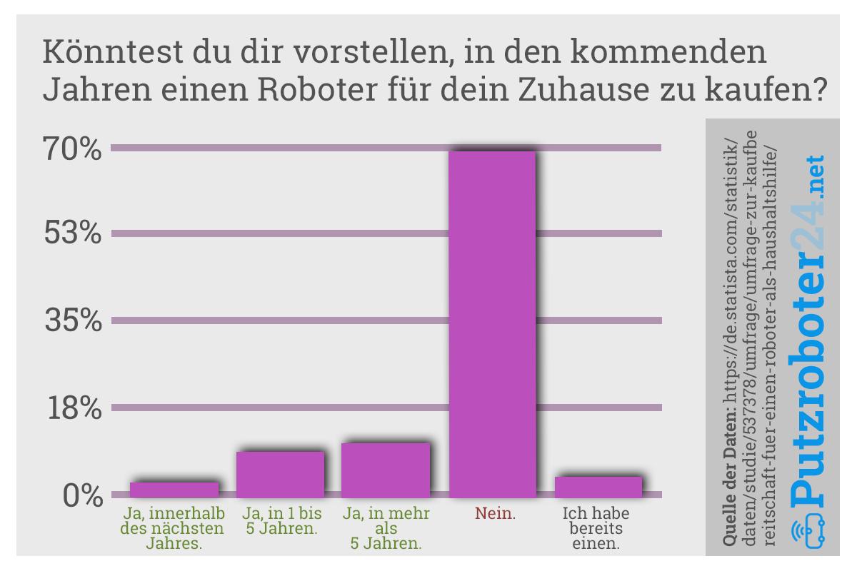 Roboter kaufen oder nicht: Infografik